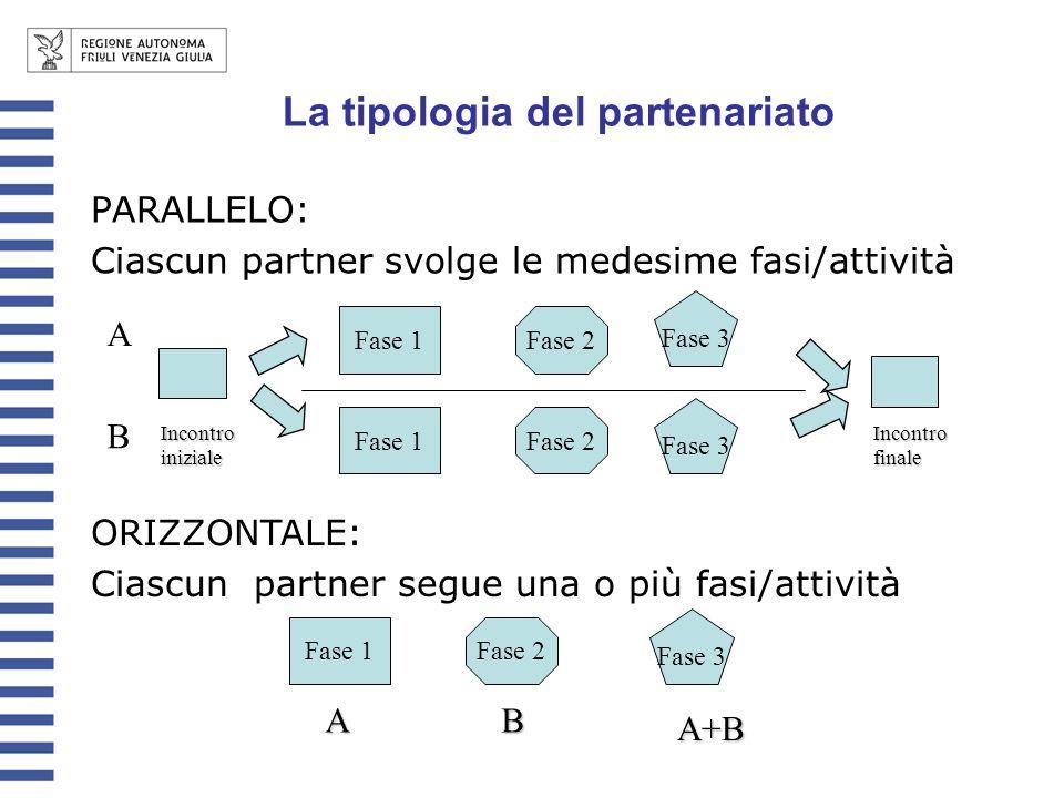 PARALLELO: Ciascun partner svolge le medesime fasi/attività ORIZZONTALE: Ciascun partner segue una o più fasi/attività A B Fase 1Fase 2 Fase 3 Fase 1Fase 2 Fase 3 Incontro iniziale Incontro finale Fase 1Fase 2 Fase 3 AB A+B La tipologia del partenariato