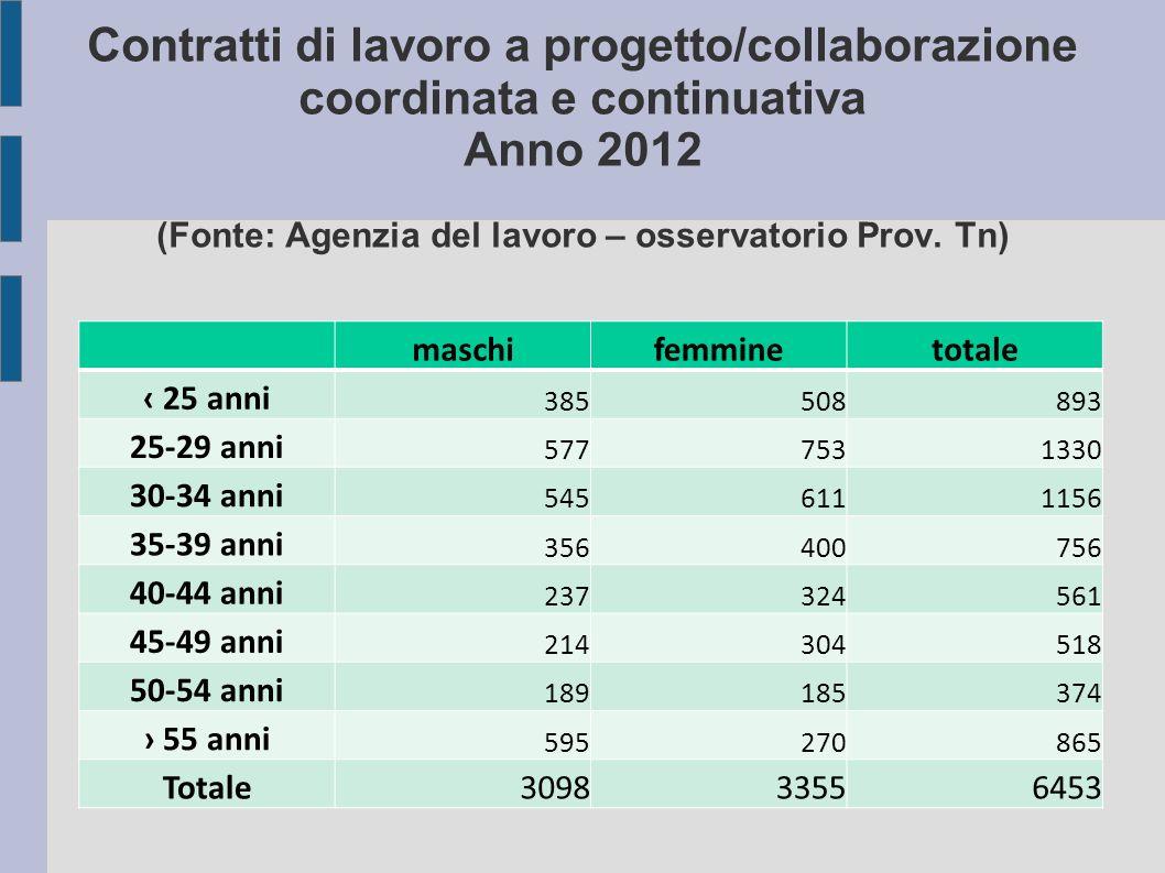 Contratti di lavoro a progetto/collaborazione coordinata e continuativa Anno 2012 (Fonte: Agenzia del lavoro – osservatorio Prov.