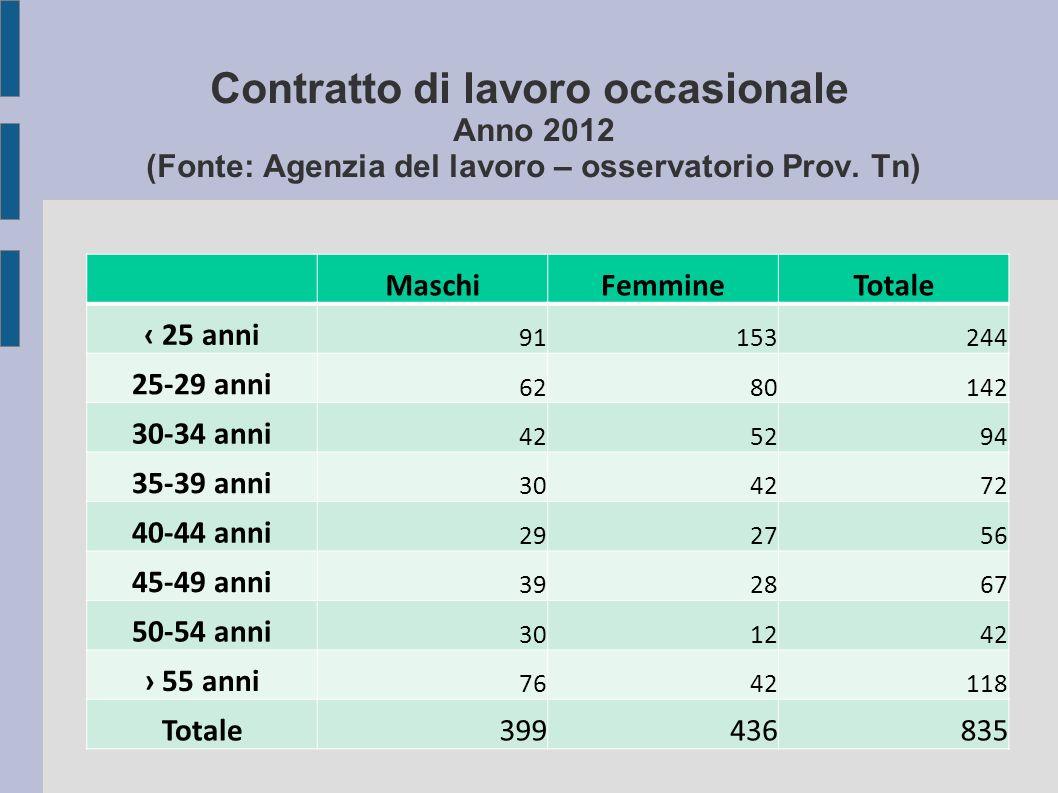 Contratto di lavoro occasionale Anno 2012 (Fonte: Agenzia del lavoro – osservatorio Prov.