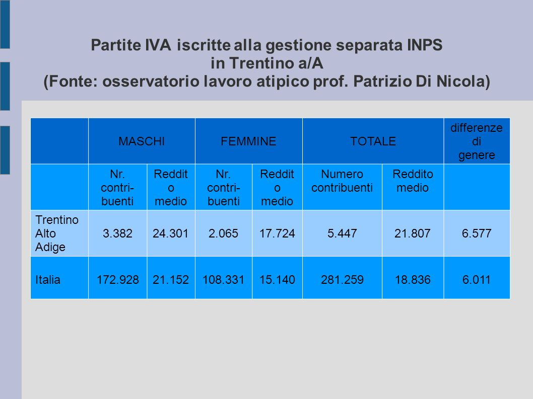 Partite IVA iscritte alla gestione separata INPS in Trentino a/A (Fonte: osservatorio lavoro atipico prof.