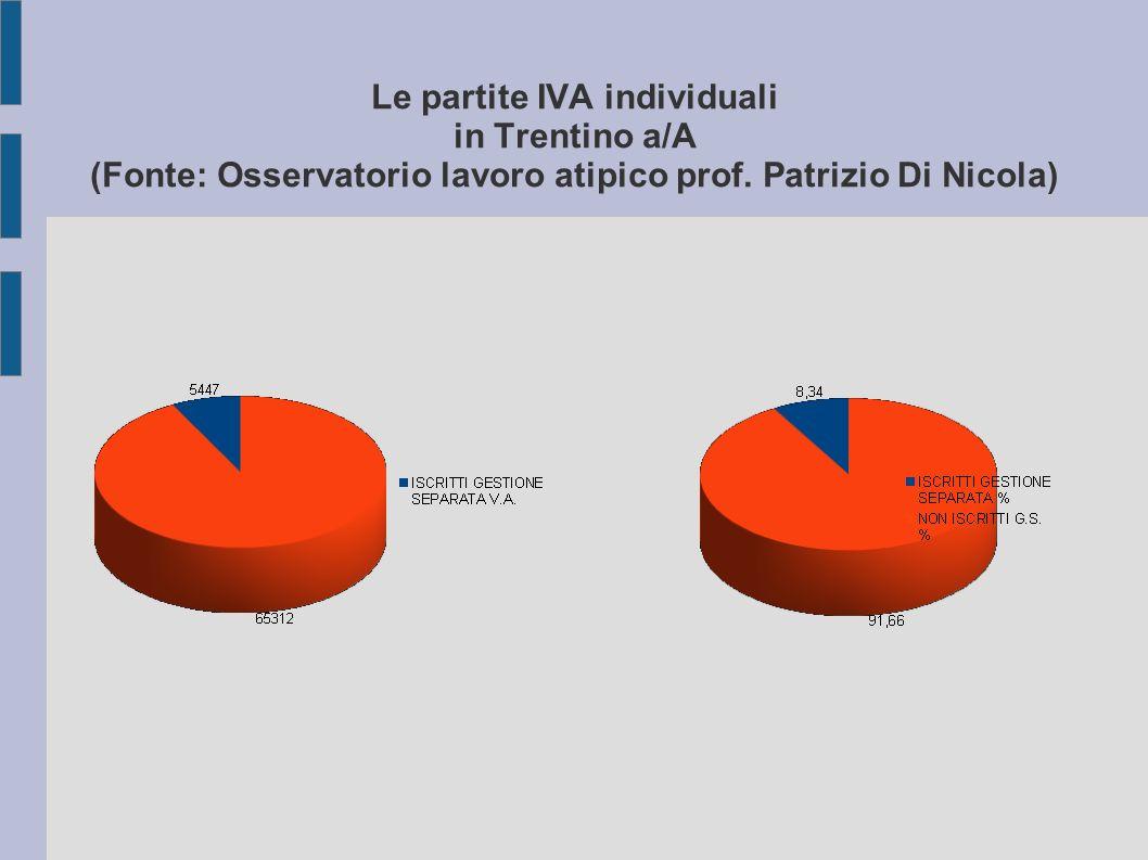 Le partite IVA individuali in Trentino a/A (Fonte: Osservatorio lavoro atipico prof.
