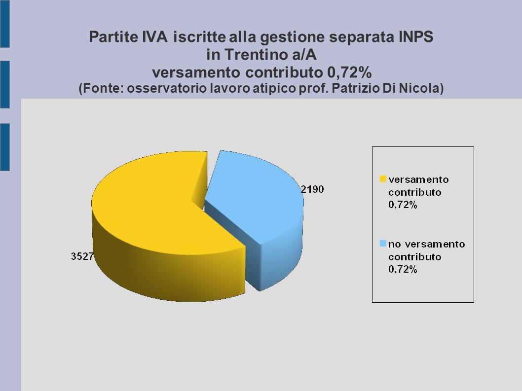 Partite IVA iscritte alla gestione separata INPS in Trentino a/A versamento contributo 0,72% (Fonte: osservatorio lavoro atipico prof.
