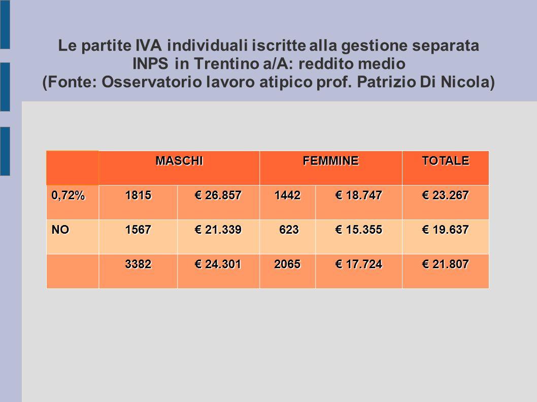 Le partite IVA individuali iscritte alla gestione separata INPS in Trentino a/A: reddito medio (Fonte: Osservatorio lavoro atipico prof.
