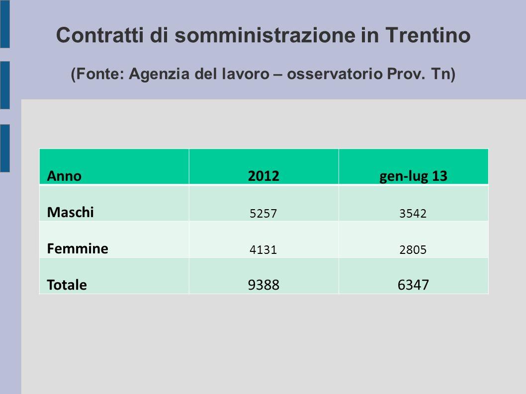Contratti di somministrazione in Trentino (Fonte: Agenzia del lavoro – osservatorio Prov.