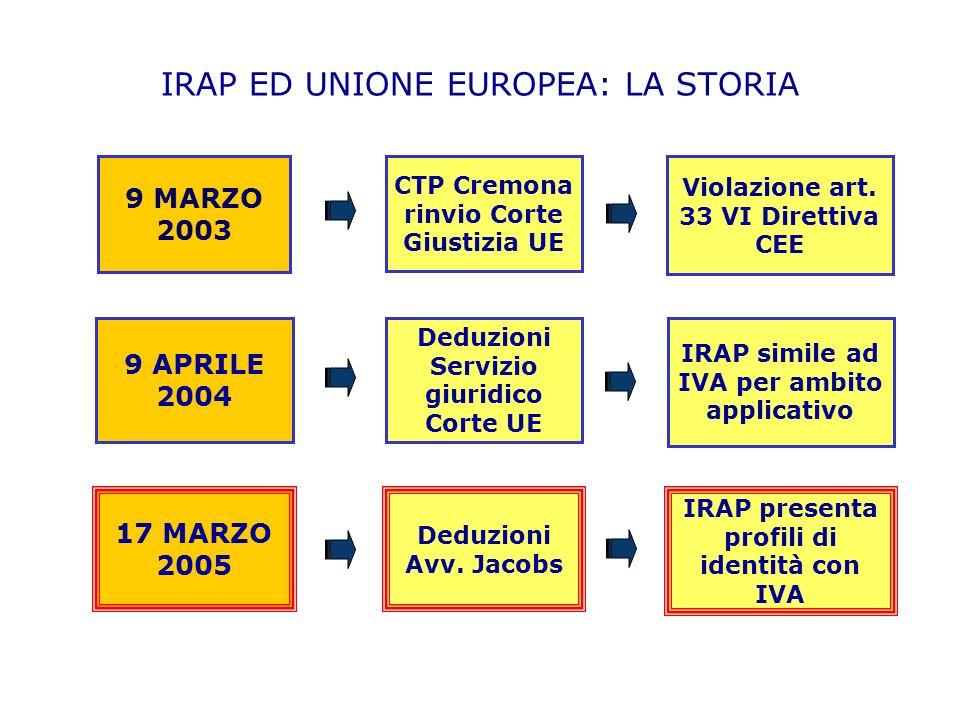 IRAP ED UNIONE EUROPEA: LA STORIA Deduzioni Servizio giuridico Corte UE 17 MARZO 2005 9 APRILE 2004 9 MARZO 2003 Deduzioni Avv.