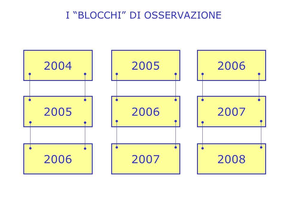I BLOCCHI DI OSSERVAZIONE 200420052006 200520062007 200620072008