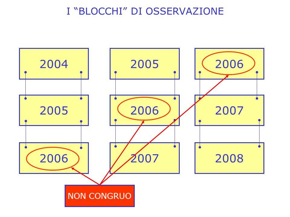 I BLOCCHI DI OSSERVAZIONE 200420052006 200520062007 200620072008 NON CONGRUO