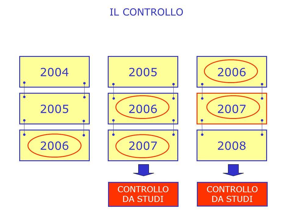 IL CONTROLLO 2004 2005 2006 2005 2006 2007 CONTROLLO DA STUDI 2006 2007 2008 CONTROLLO DA STUDI
