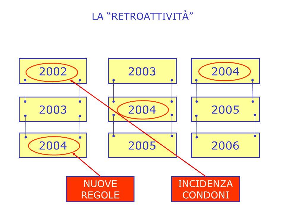LA RETROATTIVITÀ 200220032004 200320042005 200420052006 NUOVE REGOLE INCIDENZA CONDONI