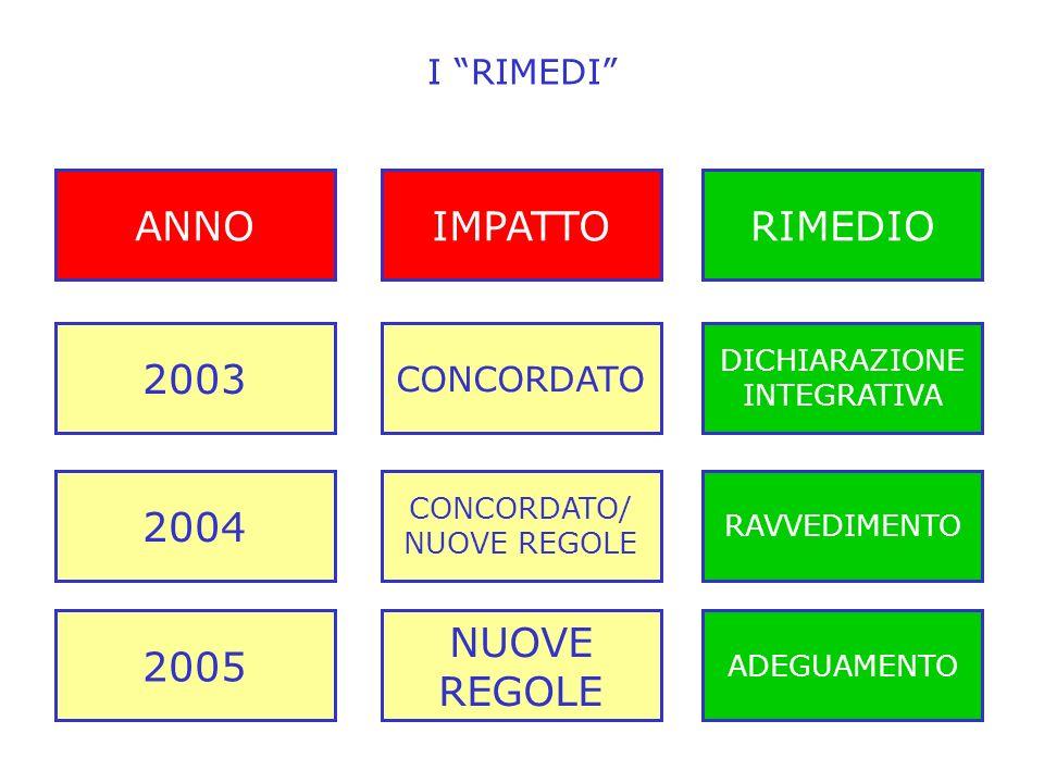 I RIMEDI 2003 CONCORDATO DICHIARAZIONE INTEGRATIVA 2004 CONCORDATO/ NUOVE REGOLE RAVVEDIMENTO 2005 NUOVE REGOLE ADEGUAMENTO ANNOIMPATTORIMEDIO