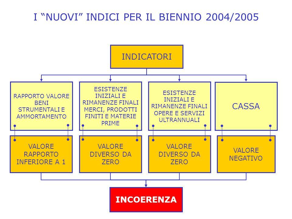I NUOVI INDICI PER IL BIENNIO 2004/2005 CASSA RAPPORTO VALORE BENI STRUMENTALI E AMMORTAMENTO INCOERENZA ESISTENZE INIZIALI E RIMANENZE FINALI MERCI, PRODOTTI FINITI E MATERIE PRIME INDICATORI ESISTENZE INIZIALI E RIMANENZE FINALI OPERE E SERVIZI ULTRANNUALI VALORE NEGATIVO VALORE RAPPORTO INFERIORE A 1 VALORE DIVERSO DA ZERO
