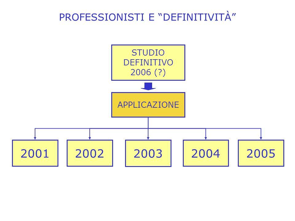 PROFESSIONISTI E DEFINITIVITÀ 2003 APPLICAZIONE 2001 STUDIO DEFINITIVO 2006 ( ) 200220042005