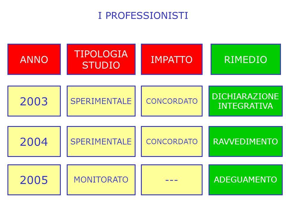 I PROFESSIONISTI 2003 CONCORDATO SPERIMENTALE 2004 CONCORDATO SPERIMENTALE 2005 --- MONITORATO ANNOIMPATTO TIPOLOGIA STUDIO DICHIARAZIONE INTEGRATIVA RAVVEDIMENTO ADEGUAMENTO RIMEDIO