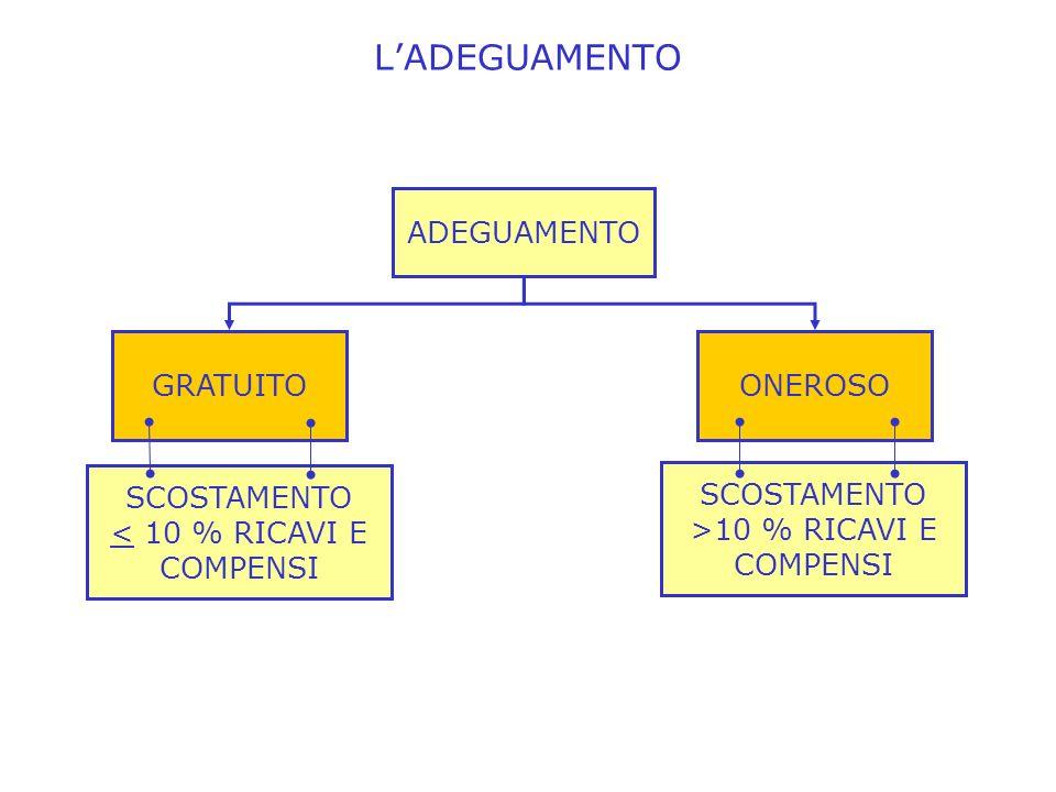 SCOSTAMENTO >10 % RICAVI E COMPENSI LADEGUAMENTO ONEROSOGRATUITO ADEGUAMENTO SCOSTAMENTO < 10 % RICAVI E COMPENSI