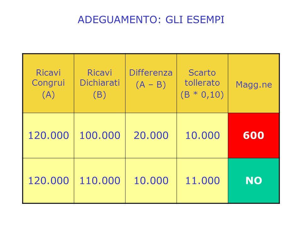 ADEGUAMENTO: GLI ESEMPI Ricavi Congrui (A) Ricavi Dichiarati (B) Differenza (A – B) Scarto tollerato (B * 0,10) Magg.ne 120.000100.00020.00010.000600 120.000110.00010.00011.000NO