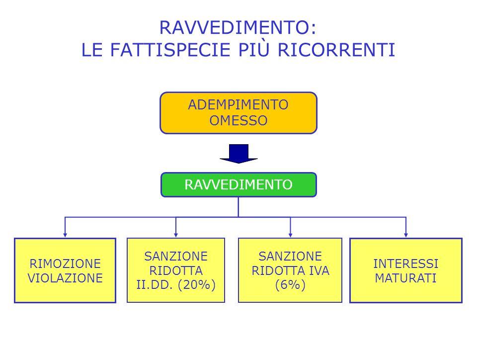RAVVEDIMENTO: LE FATTISPECIE PIÙ RICORRENTI INTERESSI MATURATI RIMOZIONE VIOLAZIONE SANZIONE RIDOTTA II.DD.