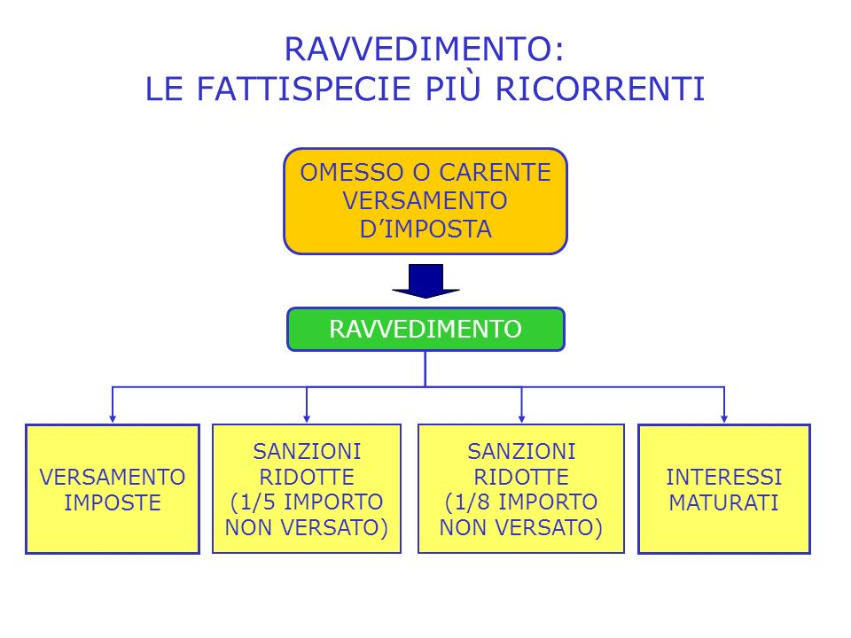 RAVVEDIMENTO: LE FATTISPECIE PIÙ RICORRENTI INTERESSI MATURATI VERSAMENTO IMPOSTE SANZIONI RIDOTTE (1/5 IMPORTO NON VERSATO) OMESSO O CARENTE VERSAMENTO DIMPOSTA SANZIONI RIDOTTE (1/8 IMPORTO NON VERSATO) RAVVEDIMENTO