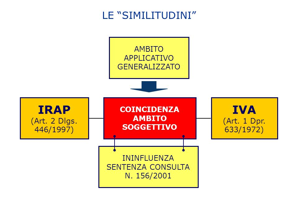 LE SIMILITUDINI IVA (Art. 1 Dpr. 633/1972) IRAP (Art.