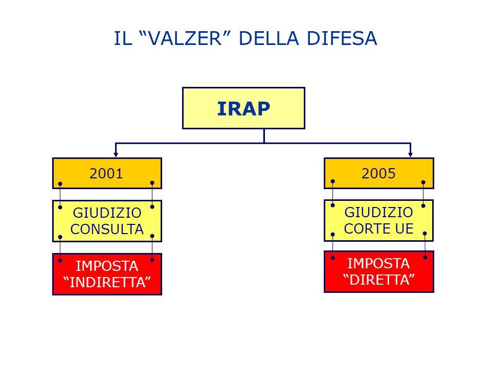 GIUDIZIO CORTE UE IL VALZER DELLA DIFESA 20052001 IRAP GIUDIZIO CONSULTA IMPOSTA INDIRETTA IMPOSTA DIRETTA