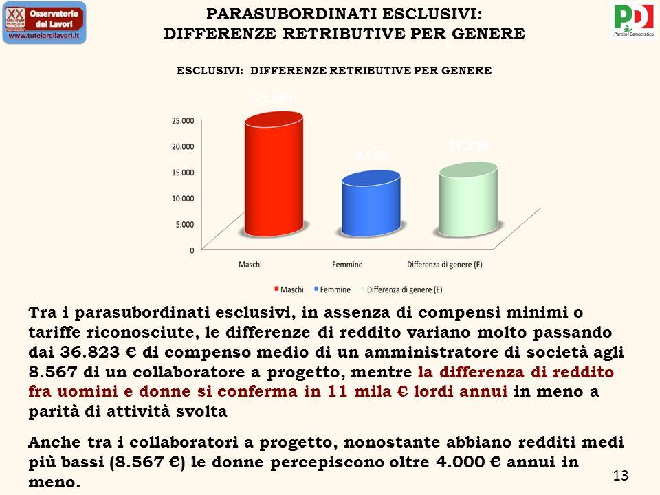 13 Tra i parasubordinati esclusivi, in assenza di compensi minimi o tariffe riconosciute, le differenze di reddito variano molto passando dai 36.823 d