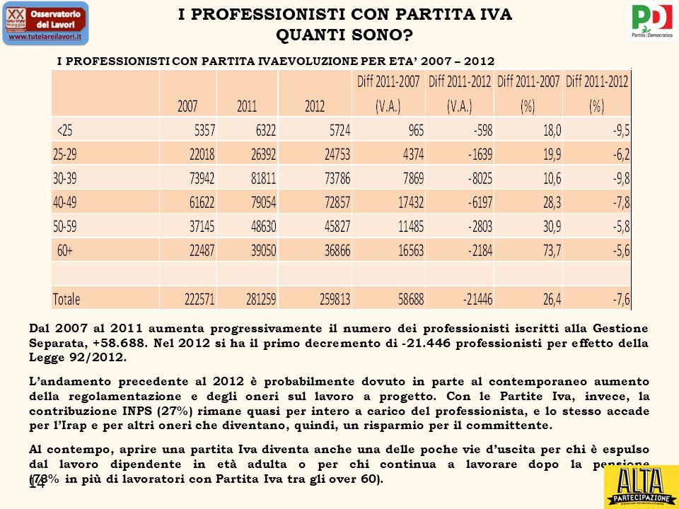 14 I PROFESSIONISTI CON PARTITA IVA QUANTI SONO? Dal 2007 al 2011 aumenta progressivamente il numero dei professionisti iscritti alla Gestione Separat