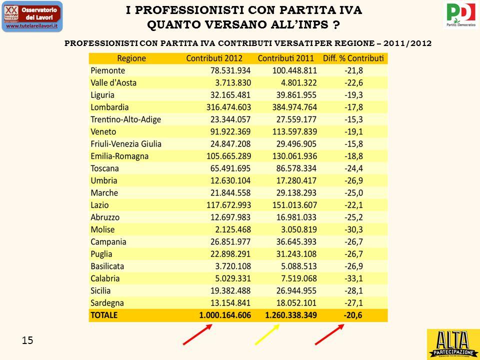 15 PROFESSIONISTI CON PARTITA IVA CONTRIBUTI VERSATI PER REGIONE – 2011/2012 I PROFESSIONISTI CON PARTITA IVA QUANTO VERSANO ALLINPS ?