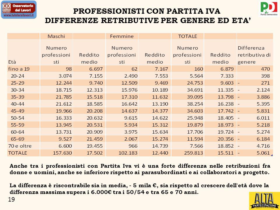 19 PROFESSIONISTI CON PARTITA IVA DIFFERENZE RETRIBUTIVE PER GENERE ED ETA Anche tra i professionisti con Partita Iva vi è una forte differenza nelle