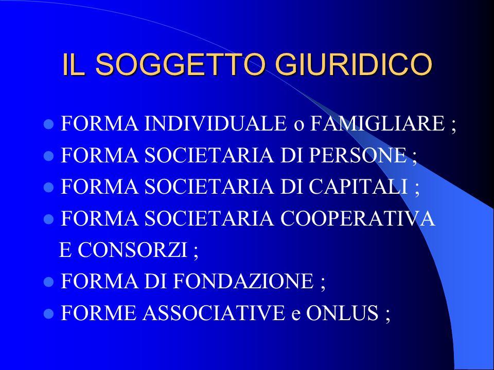 IL SOGGETTO GIURIDICO FORMA INDIVIDUALE o FAMIGLIARE ; FORMA SOCIETARIA DI PERSONE ; FORMA SOCIETARIA DI CAPITALI ; FORMA SOCIETARIA COOPERATIVA E CON
