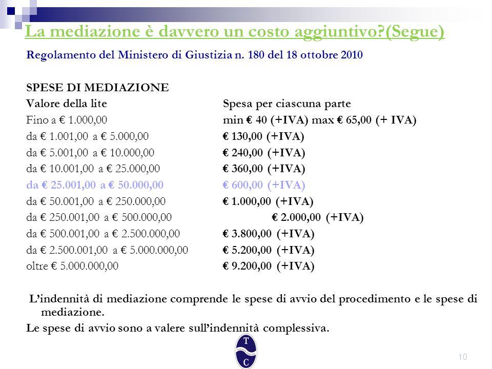 10 La mediazione è davvero un costo aggiuntivo (Segue) Regolamento del Ministero di Giustizia n.