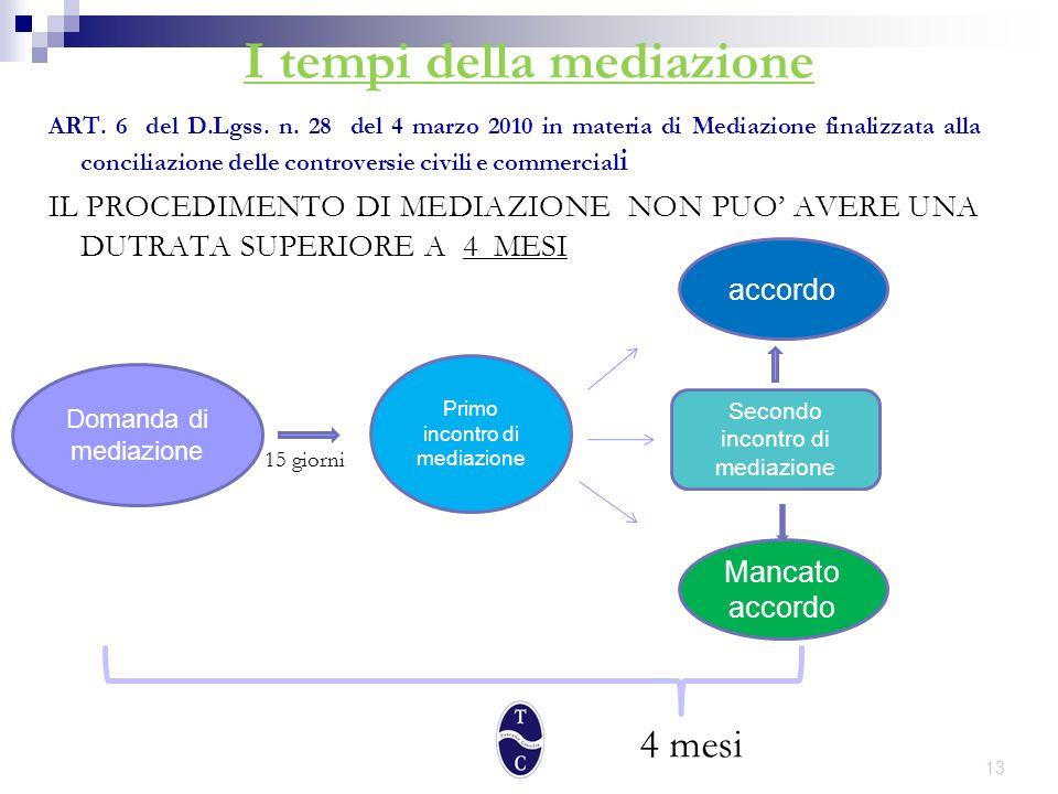 I tempi della mediazione ART. 6 del D.Lgss. n.