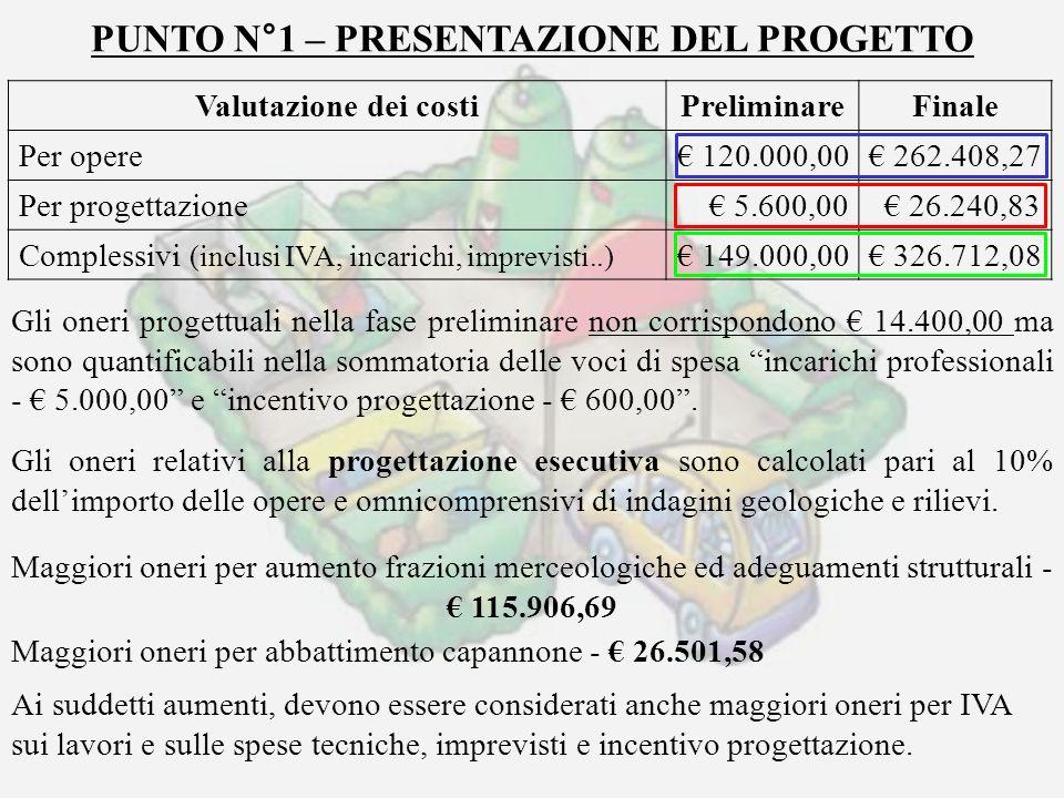 PUNTO N°1 – PRESENTAZIONE DEL PROGETTO Valutazione dei costi PreliminareFinale Per opere 120.000,00 262.408,27 Per progettazione 5.600,00 26.240,83 Co