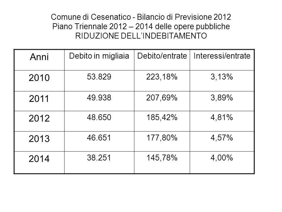 Comune di Cesenatico - Bilancio di Previsione 2012 Piano Triennale 2012 – 2014 delle opere pubbliche RIDUZIONE DELLINDEBITAMENTO Anni Debito in migliaiaDebito/entrateInteressi/entrate 2010 53.829223,18%3,13% 2011 49.938207,69%3,89% 2012 48.650185,42%4,81% 2013 46.651177,80%4,57% 2014 38.251145,78%4,00%