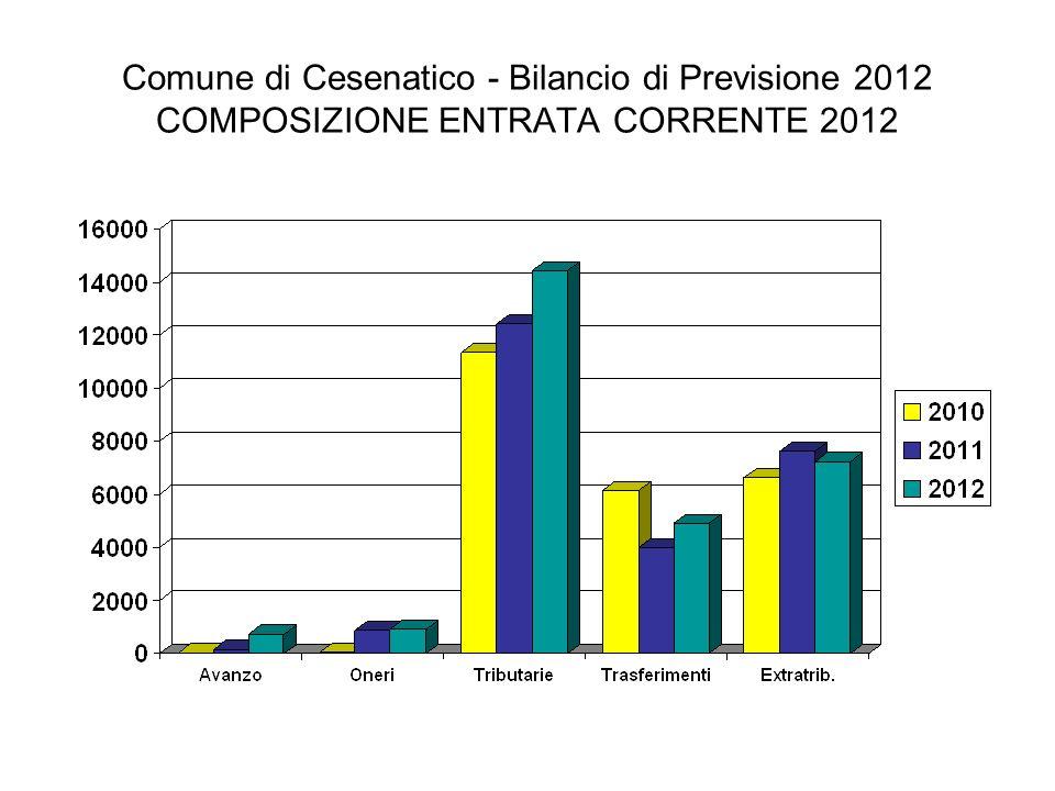 Comune di Cesenatico - Bilancio di Previsione 2012 COMPOSIZIONE ENTRATA CORRENTE 2012