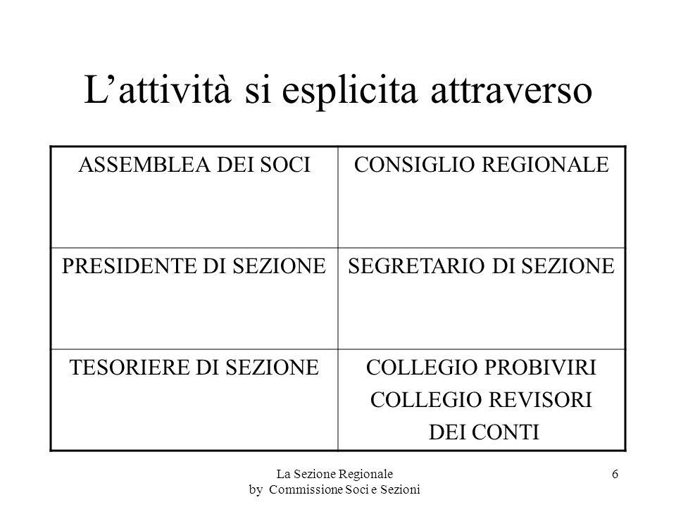 Lattività si esplicita attraverso ASSEMBLEA DEI SOCICONSIGLIO REGIONALE PRESIDENTE DI SEZIONESEGRETARIO DI SEZIONE TESORIERE DI SEZIONECOLLEGIO PROBIVIRI COLLEGIO REVISORI DEI CONTI 6La Sezione Regionale by Commissione Soci e Sezioni