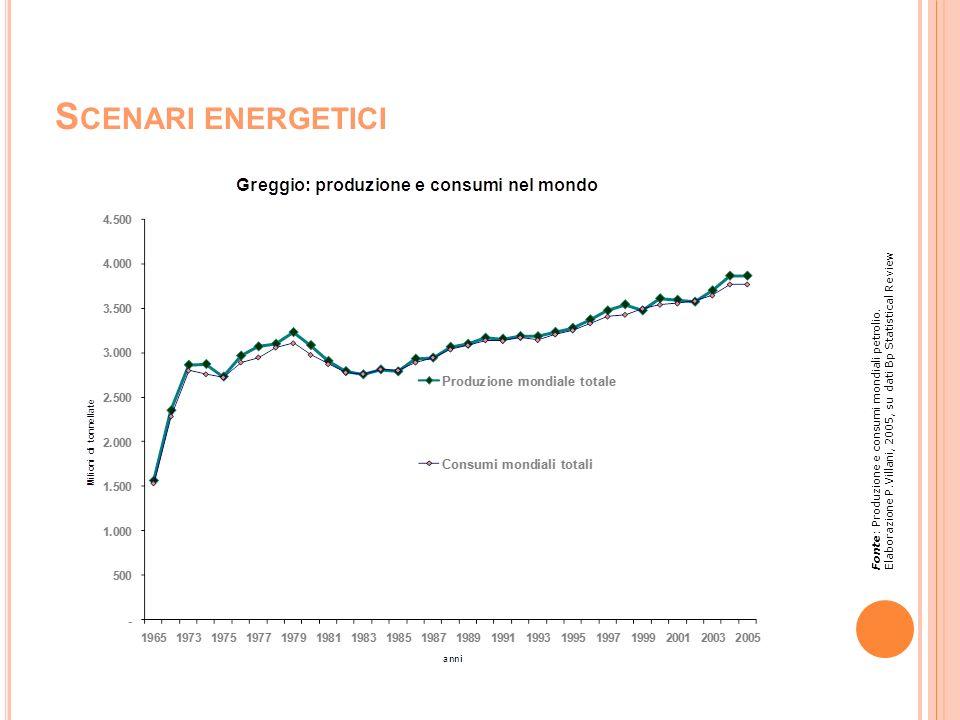 S CENARI ENERGETICI Fonte: Produzione e consumi mondiali petrolio. Elaborazione P.Villani, 2005, su dati Bp Statistical Review