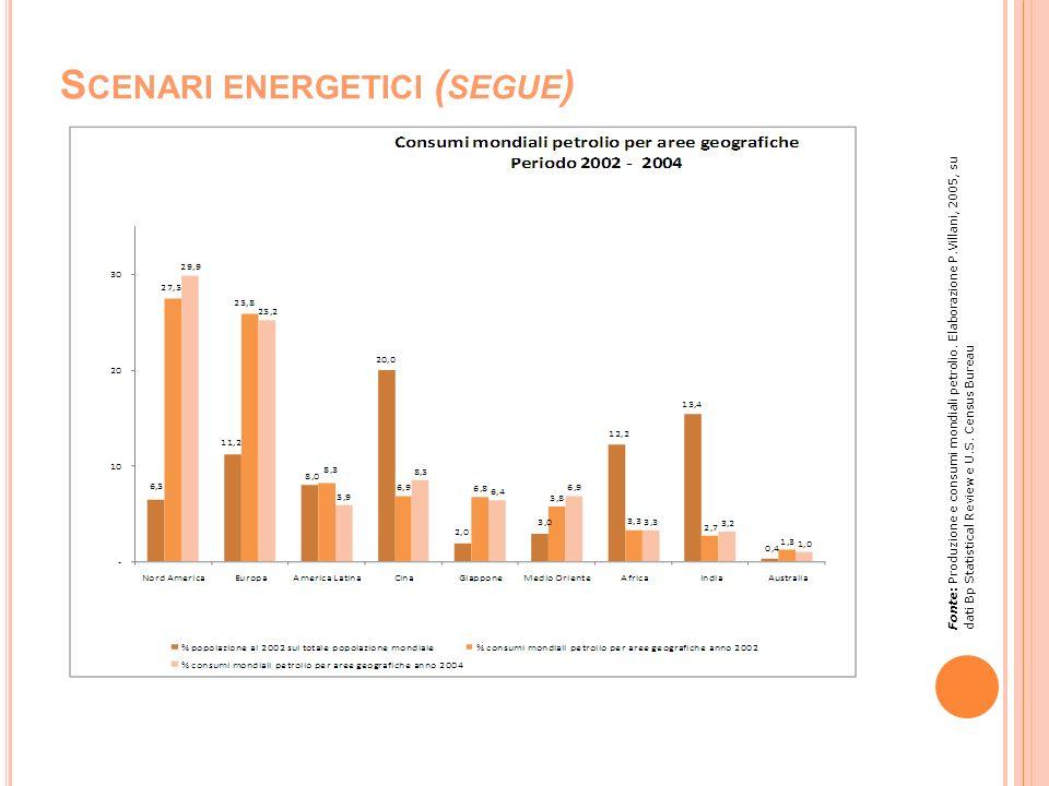 S CENARI ENERGETICI ( SEGUE ) Fonte: Produzione e consumi mondiali petrolio. Elaborazione P.Villani, 2005, su dati Bp Statistical Review e U.S. Census
