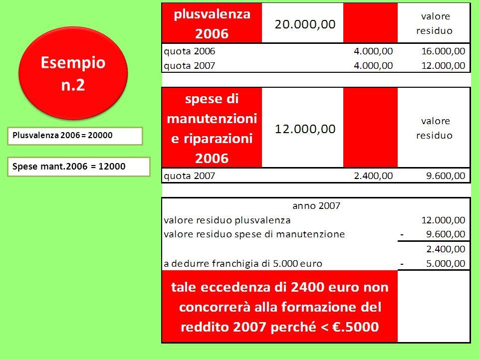 Esempio n.2 Esempio n.2 Plusvalenza 2006 = 20000 Spese mant.2006 = 12000