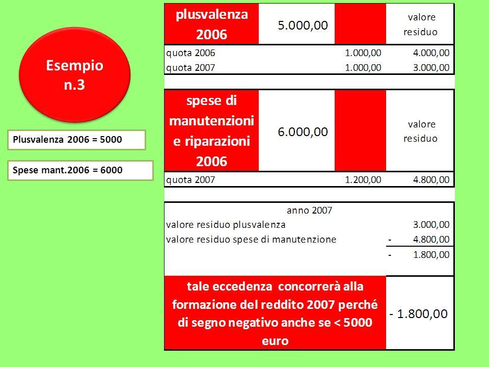 Esempio n.3 Esempio n.3 Plusvalenza 2006 = 5000 Spese mant.2006 = 6000