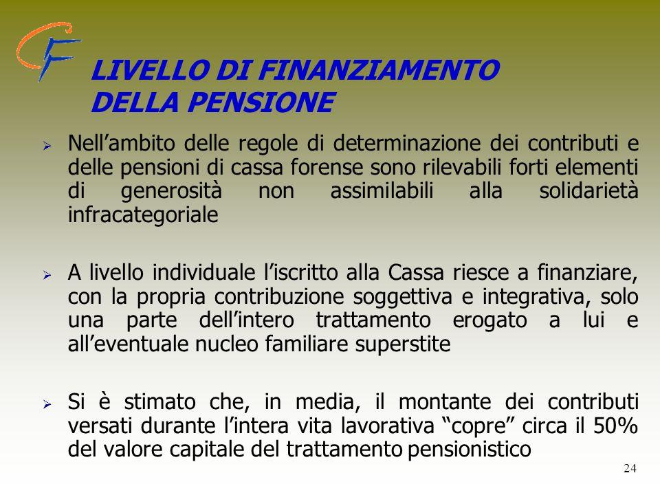 LIVELLO DI FINANZIAMENTO DELLA PENSIONE Nellambito delle regole di determinazione dei contributi e delle pensioni di cassa forense sono rilevabili for