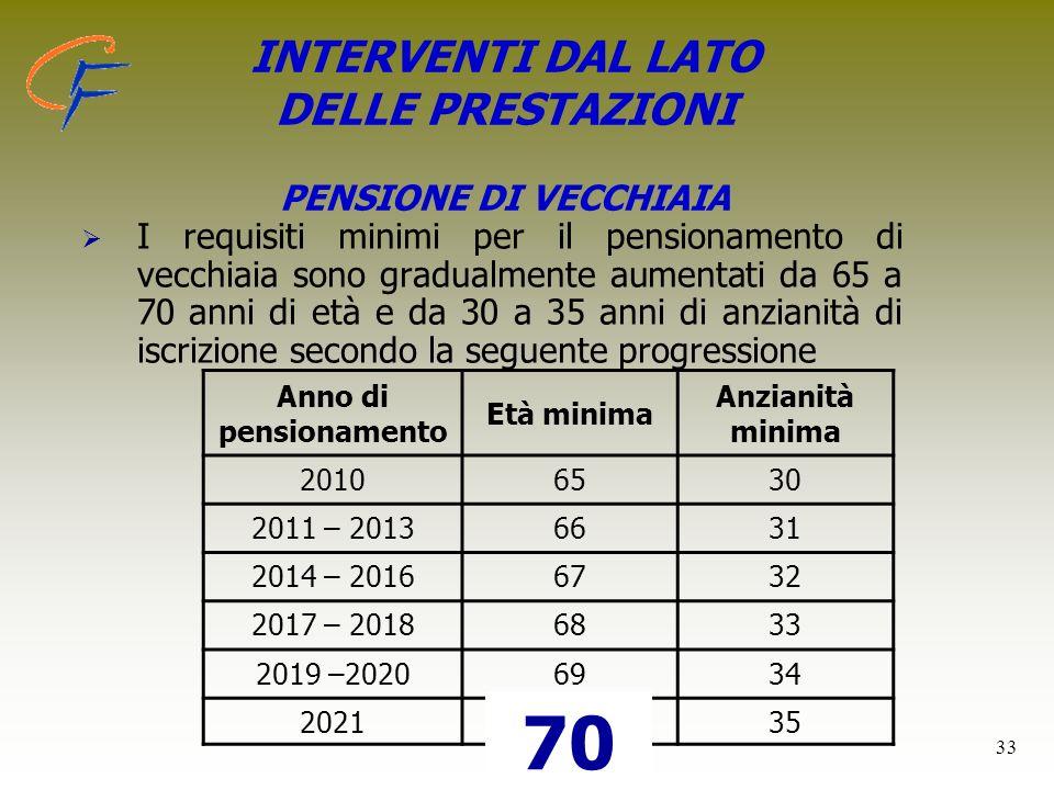 33 INTERVENTI DAL LATO DELLE PRESTAZIONI PENSIONE DI VECCHIAIA I requisiti minimi per il pensionamento di vecchiaia sono gradualmente aumentati da 65