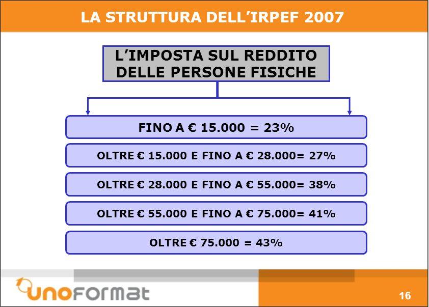 FINO A 15.000 = 23% LIMPOSTA SUL REDDITO DELLE PERSONE FISICHE OLTRE 15.000 E FINO A 28.000= 27% OLTRE 28.000 E FINO A 55.000= 38% OLTRE 55.000 E FINO A 75.000= 41% OLTRE 75.000 = 43% LA STRUTTURA DELLIRPEF 2007 16