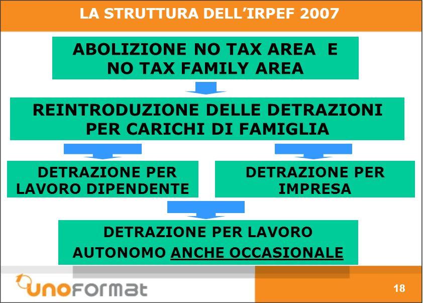 ABOLIZIONE NO TAX AREA E NO TAX FAMILY AREA DETRAZIONE PER LAVORO DIPENDENTE DETRAZIONE PER IMPRESA REINTRODUZIONE DELLE DETRAZIONI PER CARICHI DI FAMIGLIA LA STRUTTURA DELLIRPEF 2007 DETRAZIONE PER LAVORO AUTONOMO ANCHE OCCASIONALE 18