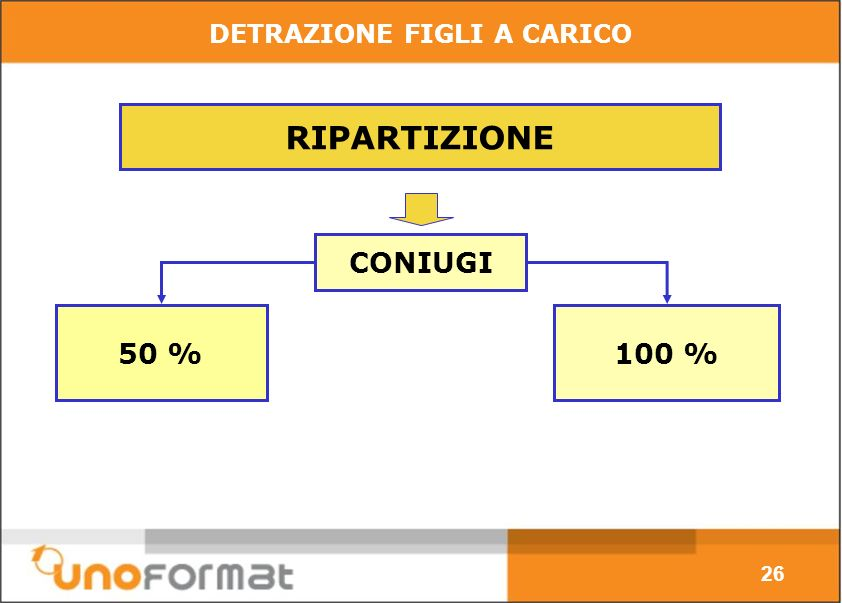100 %50 % RIPARTIZIONE CONIUGI DETRAZIONE FIGLI A CARICO 26
