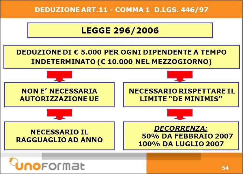 NON E NECESSARIA AUTORIZZAZIONE UE DEDUZIONE DI 5.000 PER OGNI DIPENDENTE A TEMPO INDETERMINATO ( 10.000 NEL MEZZOGIORNO) NECESSARIO RISPETTARE IL LIMITE DE MINIMIS LEGGE 296/2006 NECESSARIO IL RAGGUAGLIO AD ANNO DECORRENZA: 50% DA FEBBRAIO 2007 100% DA LUGLIO 2007 54 DEDUZIONE ART.11 - COMMA 1 D.LGS.