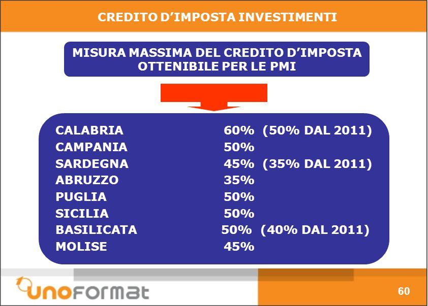 MISURA MASSIMA DEL CREDITO DIMPOSTA OTTENIBILE PER LE PMI CALABRIA60% (50% DAL 2011) CAMPANIA50% SARDEGNA45% (35% DAL 2011) ABRUZZO35% PUGLIA50% SICILIA50% BASILICATA 50% (40% DAL 2011) MOLISE45% CREDITO DIMPOSTA INVESTIMENTI 60