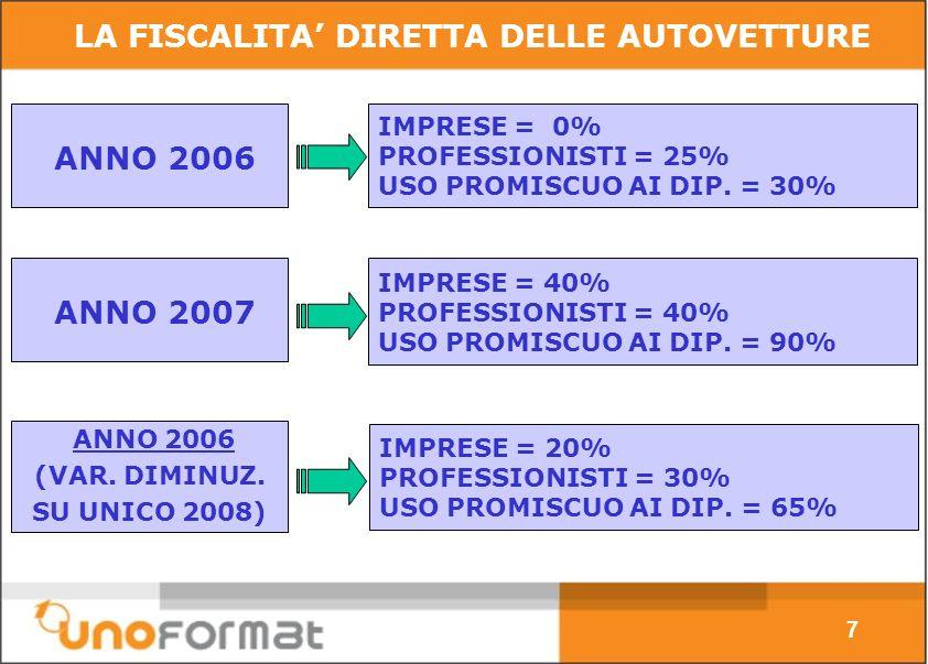 IMPRESE = 40% PROFESSIONISTI = 40% USO PROMISCUO AI DIP.