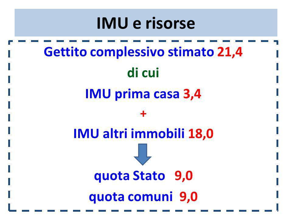 IMU e risorse Gettito complessivo stimato 21,4 di cui IMU prima casa 3,4 + IMU altri immobili 18,0 quota Stato 9,0 quota comuni 9,0