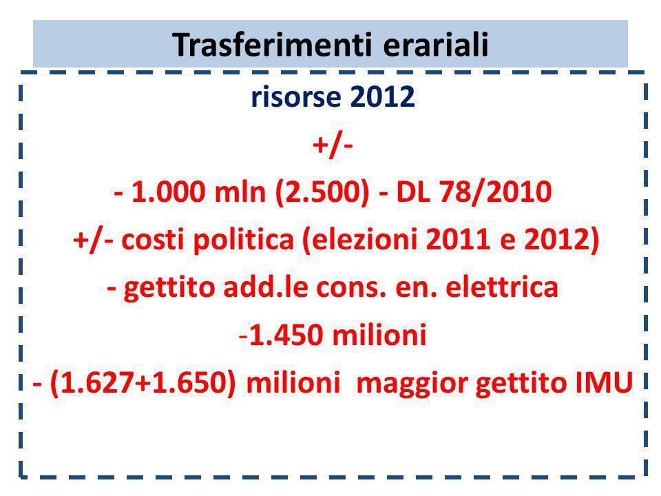 Trasferimenti erariali risorse 2012 +/- - 1.000 mln (2.500) - DL 78/2010 +/- costi politica (elezioni 2011 e 2012) - gettito add.le cons. en. elettric