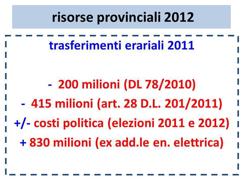 risorse provinciali 2012 trasferimenti erariali 2011 - 200 milioni (DL 78/2010) - 415 milioni (art. 28 D.L. 201/2011) +/- costi politica (elezioni 201