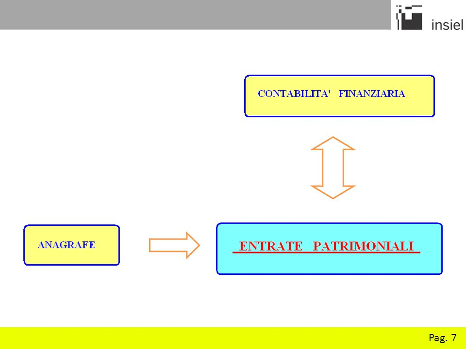 Pag.8 Integrazione con lanagrafe del Comune.